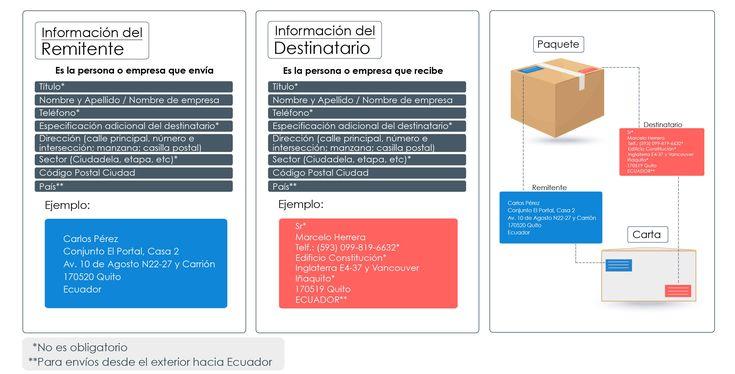Código Postal Ecuador | Agencia de Regulación y Control Postal