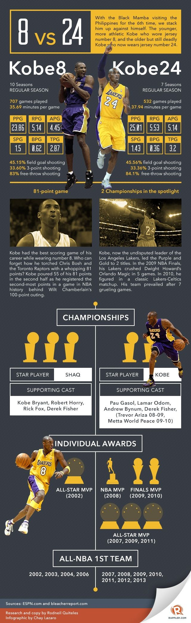 KOBE BRYANT, 8 VS 24. What era/legacy was better in your opinon?