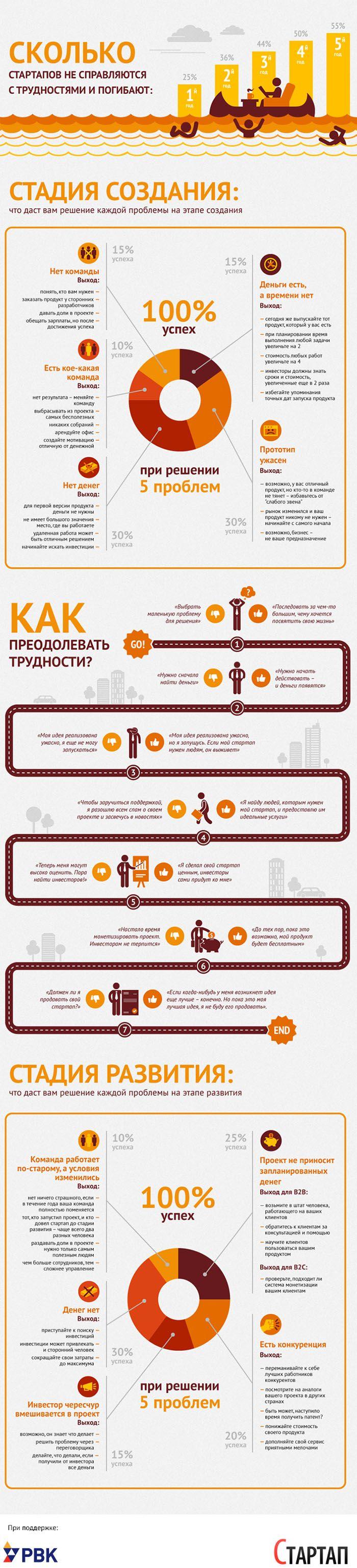 Инфографика: Сложности на пути стартапера