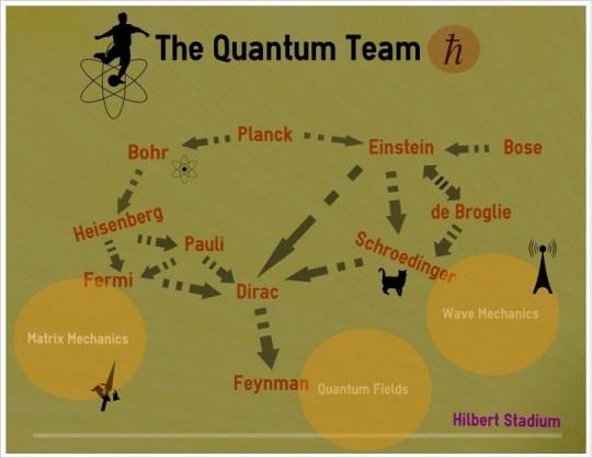 The quantum team