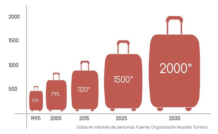 Número de turistas estimados en 2035, sin contar turismo nacional. #Evolución #turismo