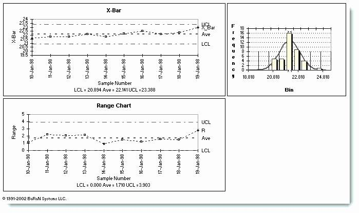 Excel Control Chart Template Awesome Charts In Excel X Bar R Chart With Integrated Scroll Free Gantt Chart Templates Invoice Template Word Flow Chart Template