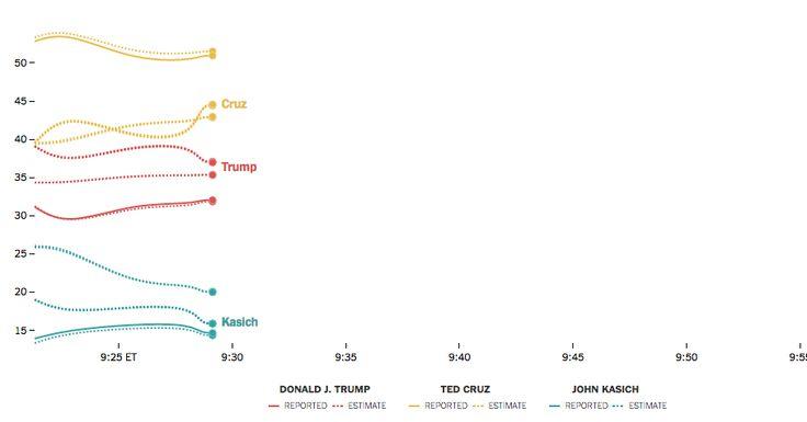 Live estimates of the April 5 Republican Primary in Wisconsin.