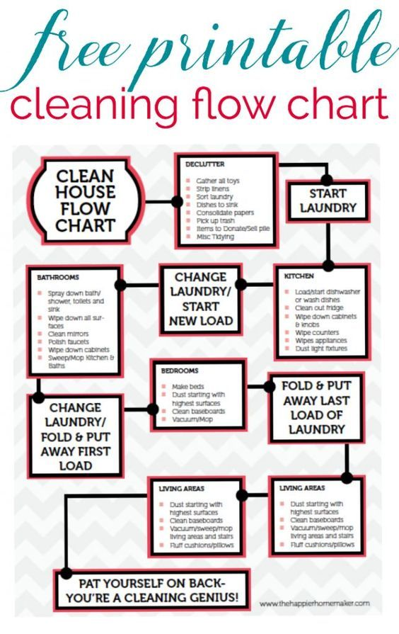 %name Free Printable Cleaning Flow Chart this guide helps keep my cleaning on track so...