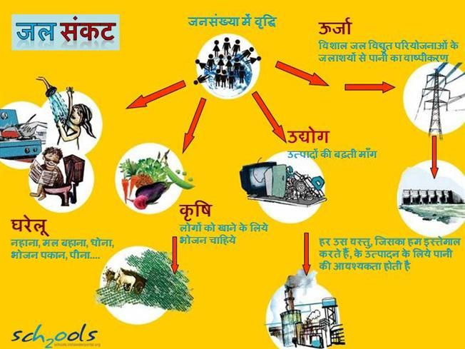 causes of water pollution in hindi