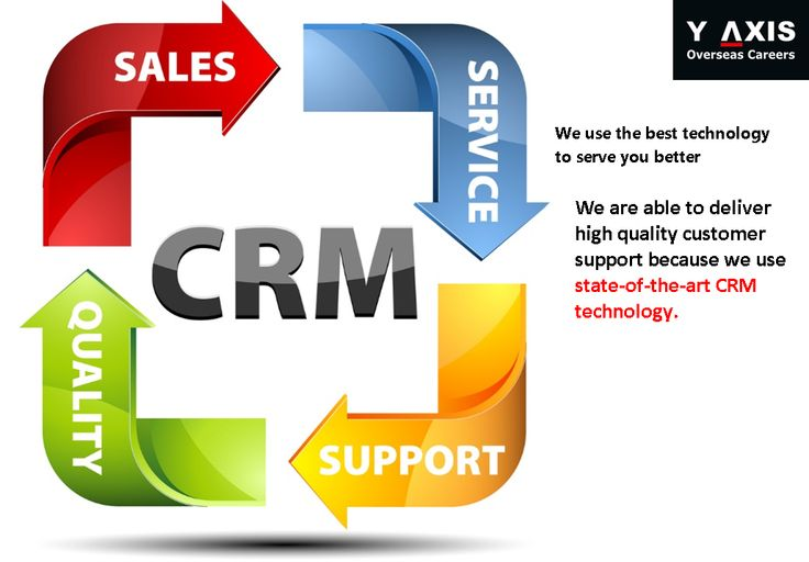 We use the best technology to serve you better. We are able to deliver high quality customer support because we use state-of-the-art CRM technology. #YAxisCareerCounselling