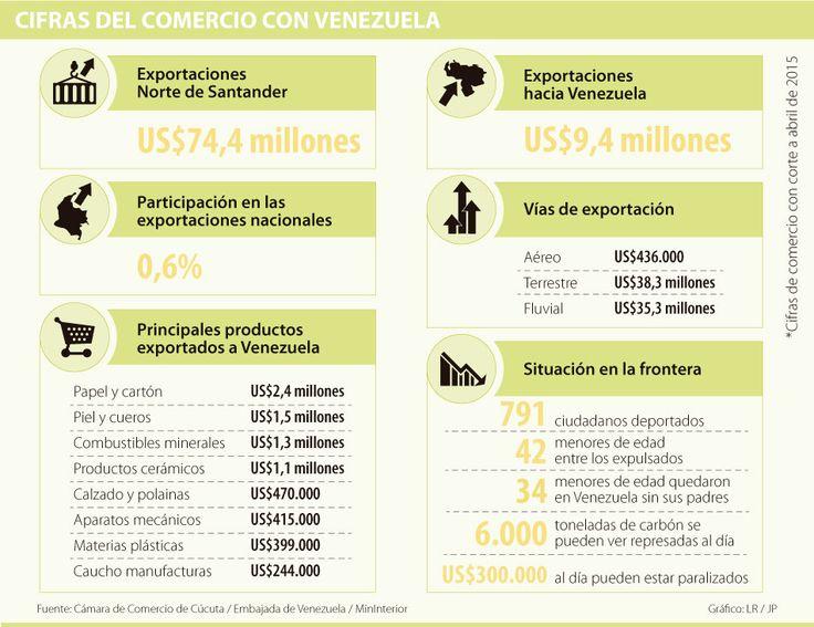 El carbón es el más afectado por el cierre de la frontera con Venezuela