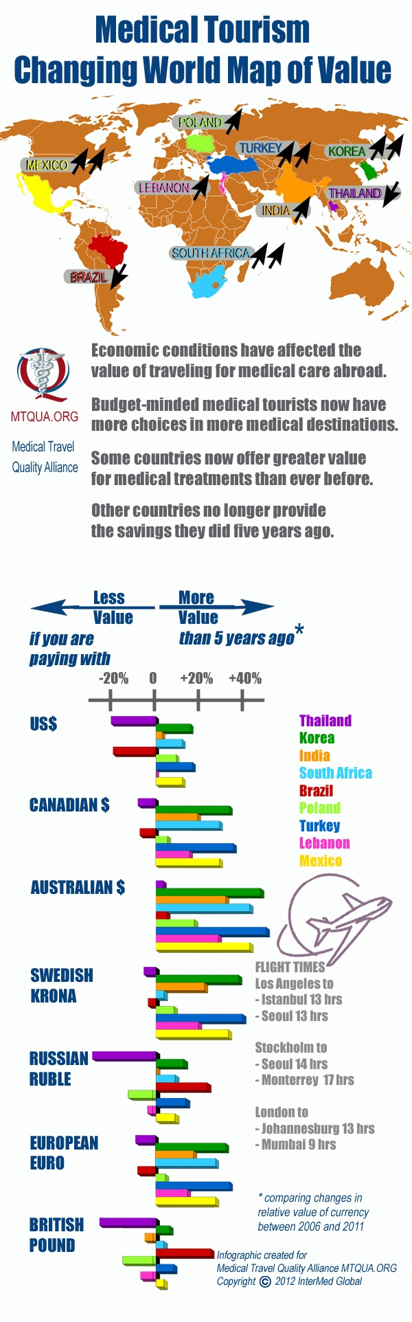 New medical tourism map of changing values of cost in cross-border health care around the world