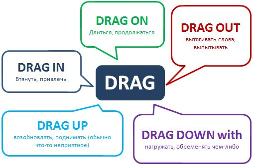Phrasal verb drag