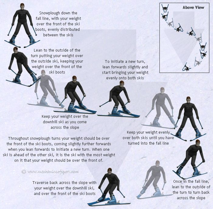 How to Ski - Online Ski Lessons - Mechanics of Skiing
