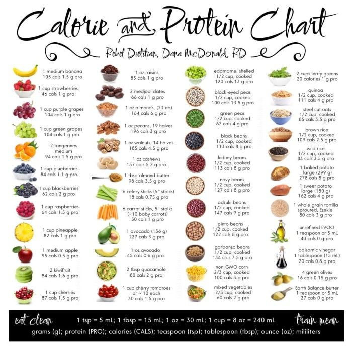 Vegan protein and calorie list