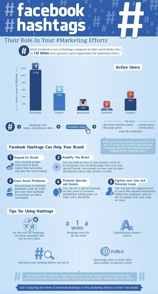 #Facebook hashtags can increase Likers and brand awareness Social Media Marketing