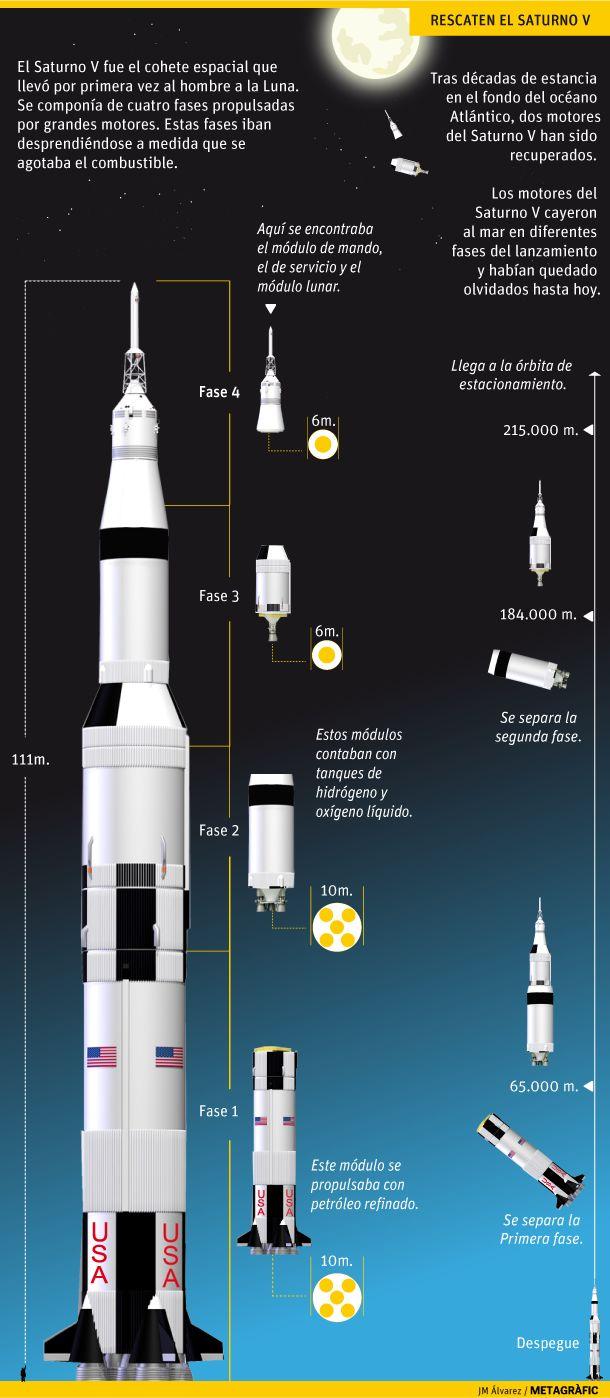 Saturno V. Gráfico: JM Álvarez / Metagràfic
