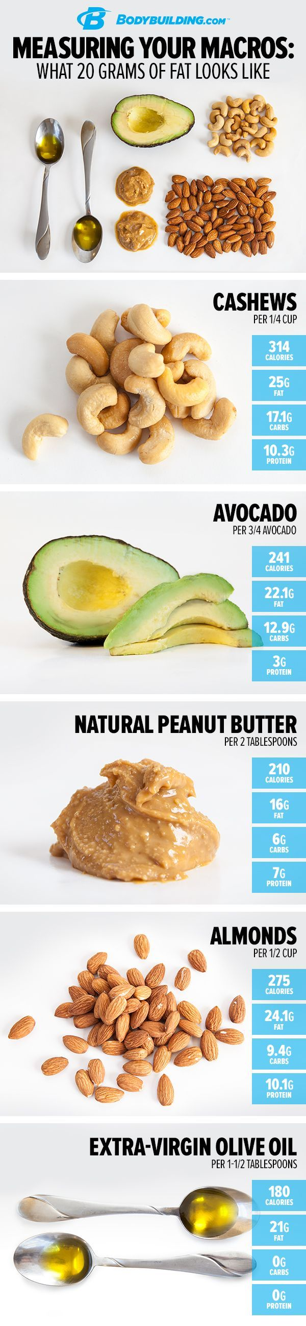 MEASURING YOUR MACROS: WHAT 30 GRAMS OF PROTEIN LOOKS LIKE. Want to build muscle and lose fat? Then you need protein! Here's how much you need and how to measure it for each meal. Bodybuilding.com