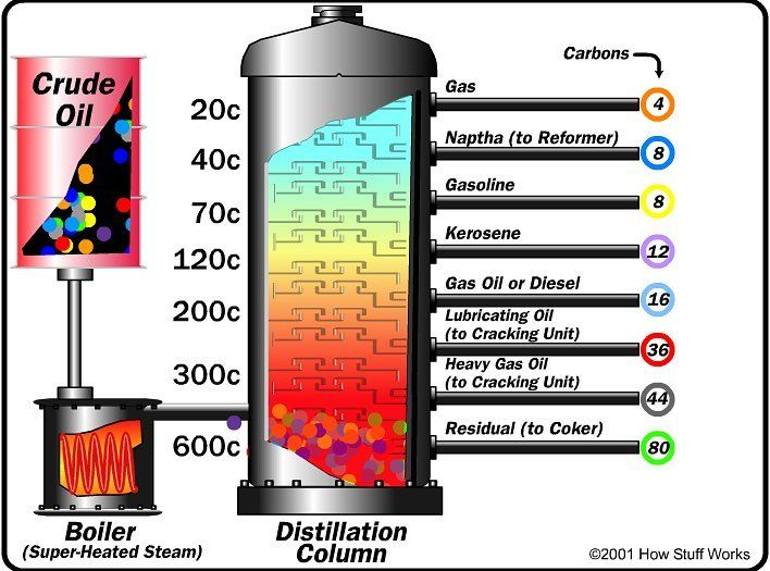 Here is how crude oil becomes many of the different petroleum – Fractional Distillation of Crude Oil Worksheet