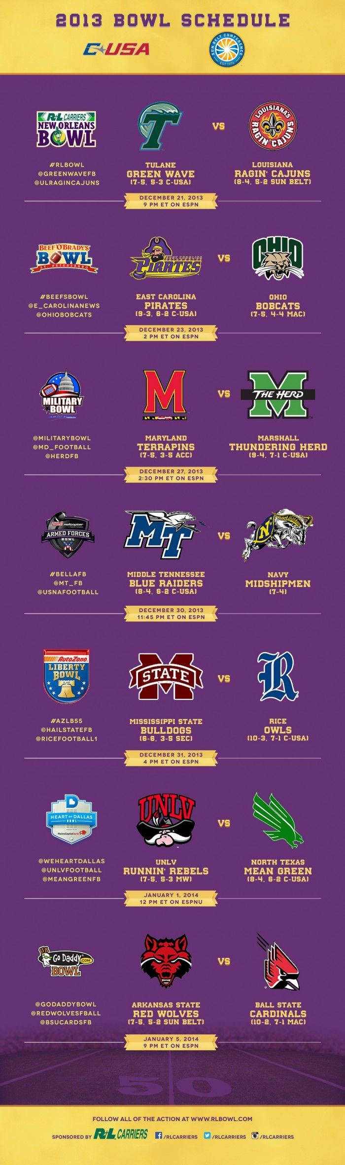 #infographic of Conference USA and Sun Belt Conference Bowl games.