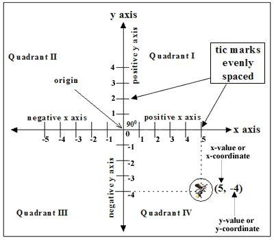 Cartesian Coordinates