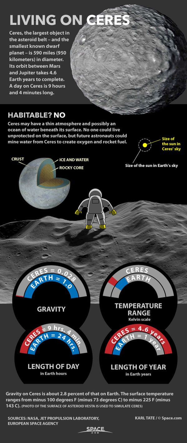 dwarf planets and their locations - photo #17