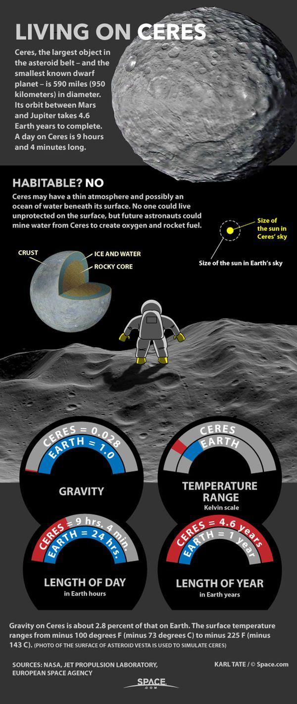 dwarf planet ceres gravity - photo #27