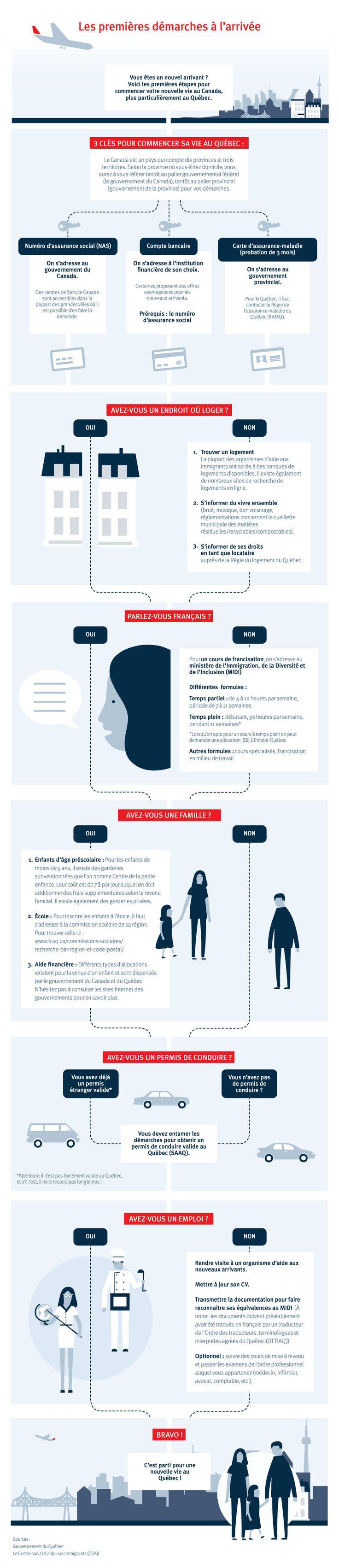 Nouveaux arrivants, immigrants au Canada: les premières démarches à l'arrivée. Infographie #FaitPar37eAVENUE
