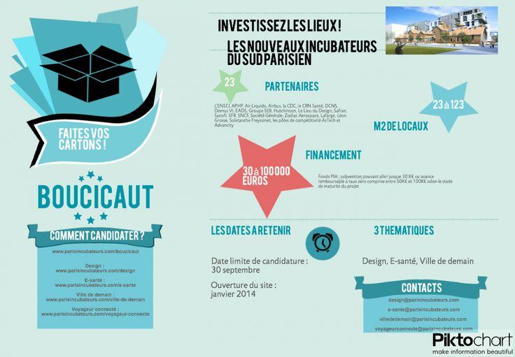 L'INCUBATEUR BOUCICAUT c'est : - un lieu flambant neuf dédié à l'innovation, un écosystème dynamique et stimulant avec plus de 50 start-ups incubées sur site - une offre d'incubation : locaux ou postes de travail, services logistiques, prestation d'accompagnement individuel, développement de partenariats commerciaux (grands comptes), un réseau de plus de 300 start-ups incubées. - l'accès à un financement Paris Innovation Amorçage : subvention pouvant aller jusque 30 K€