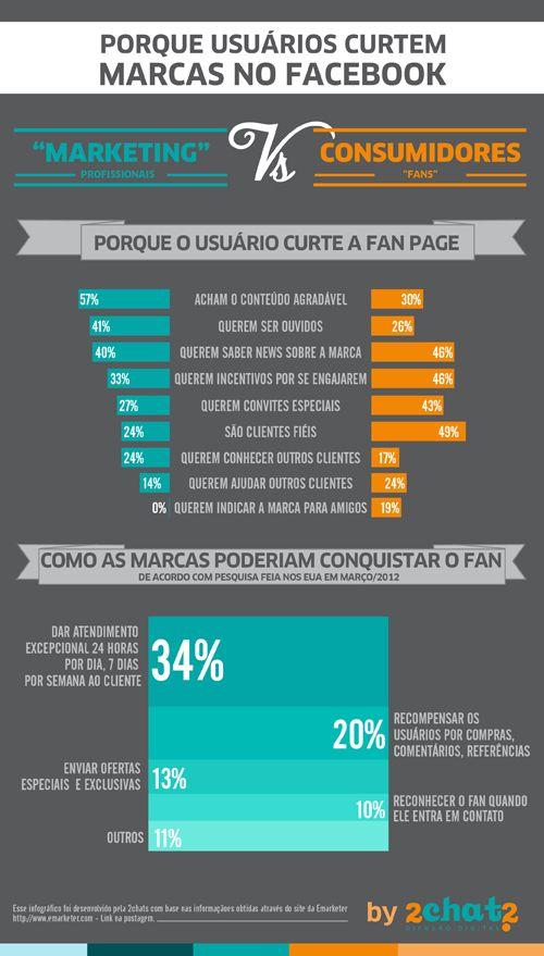 """Porque usuários """"curtem"""" marcas no Facebook #socialmedia #midiassociais #brasil #modernistablog"""