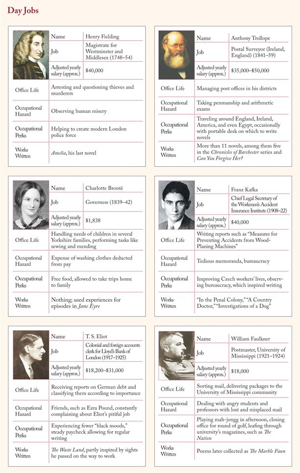 Day Jobs: Faulkner was a postmaster, Kafka an insurance agent, Brontë a governess. The day jobs of famous authors.