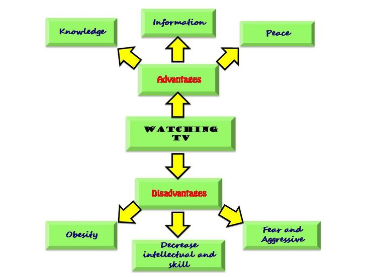 essays tv children Children love watching television and gather knowledge through this medium the negative or harmful effects of watching television on children are manifold.