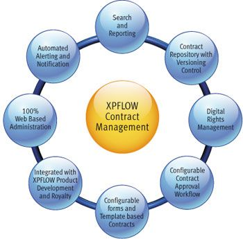 25+ melhores ideias de Contract management no Pinterest Design - contract management