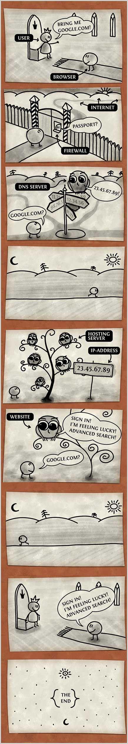 Hur en webbläsare fungerar