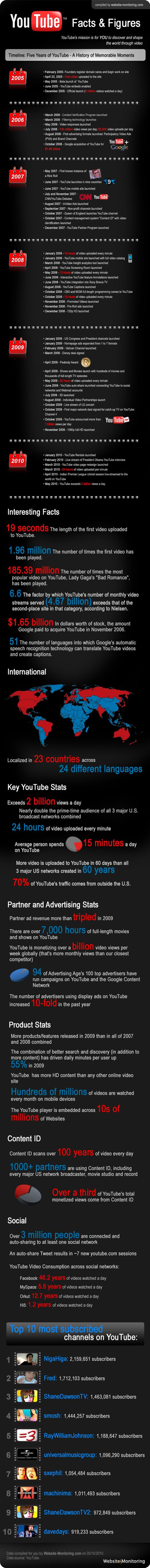 YouTube Statistics - Facts and Figures #Infographic