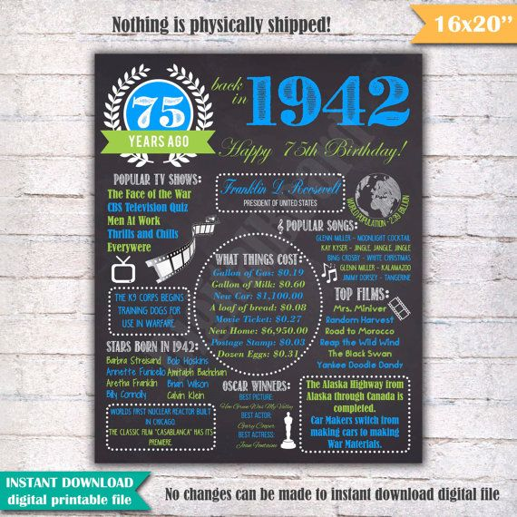 75th Birthday Chalkboard Poster Sign, 75 Years Ago Back in 1942 USA Events, Royal Blue & Green, Instant Download Digital Printable File  456