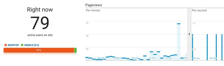 google-analytics-real-time-visitors