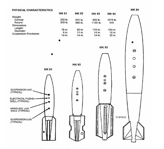 550px-Mk_84_and_BLU_top_schematic-Sharp.png (550×500)