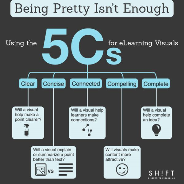 Being Pretty Isn't Enough: Using the 5 Cs for #eLearning Visuals
