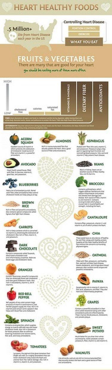 #Heart #Healthy #Food #Infographic ! Petite #infographie sur les #aliments #bons pour notre #coeur !