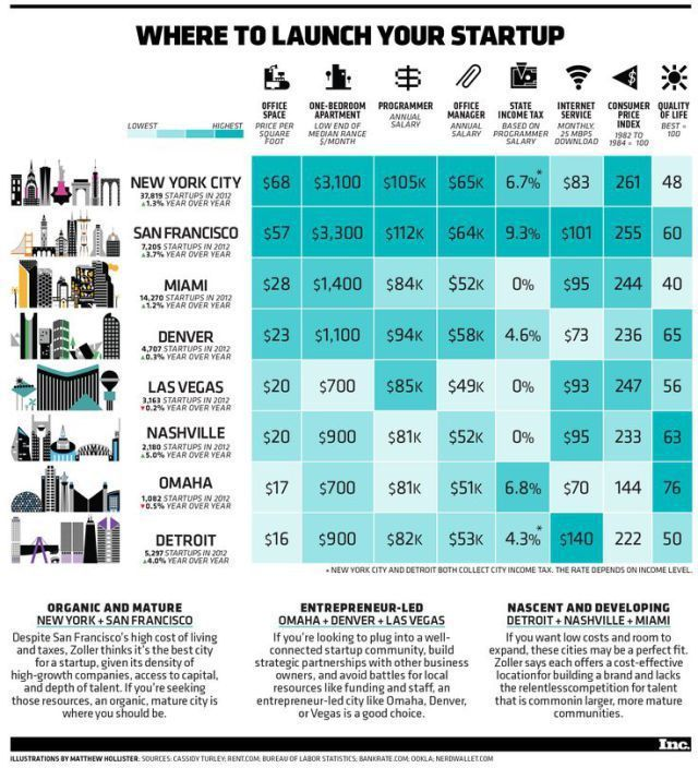 Startup infographic : Startup infographic : Find Your Launch City (Infographic)
