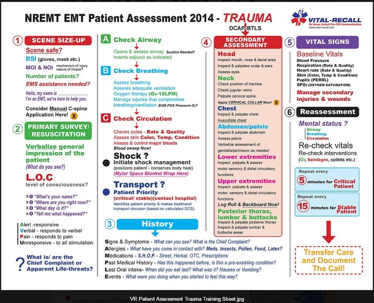 This is the trauma assessment equivalent of the medical