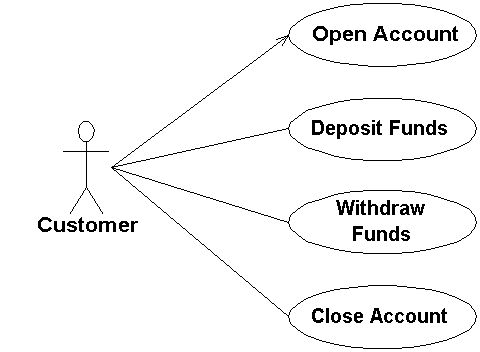 UML 2 Use Case Diagramming Guidelines