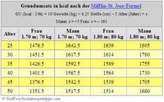 Kalorien Grundumsatz berechnen Formel Tabelle
