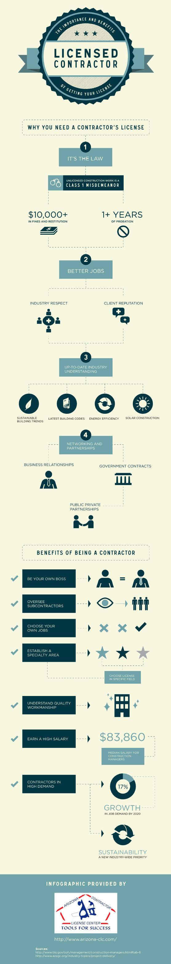 A contractor's license symbolizes a variety of important characteristics. By earning your license, you can stay up-to-date on the latest news and trends in the industry, letting you keep up with customer demand. Find more benefits on this Arizona Contractor License Center infographic. Source: http://www.arizona-clc.com/639127/2013/02/04/certified-contractor-the-importance-and-benefits-of-getting-your-license-infographic-.html
