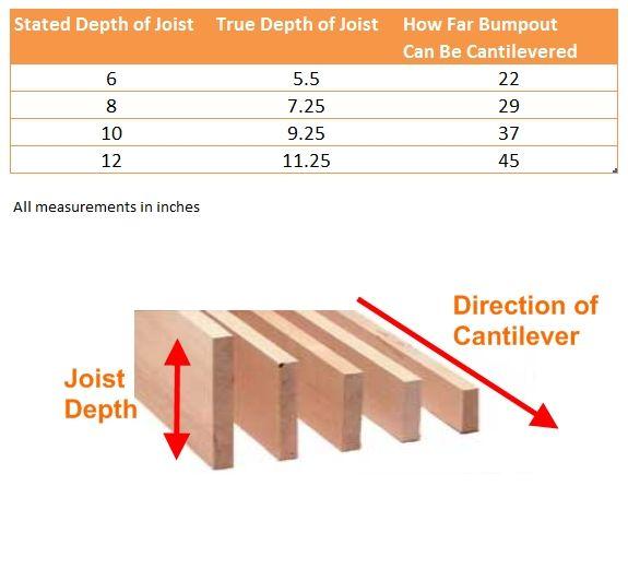 How far can you cantilever a bumpout?: Q: How far can you cantilever a bumpout?