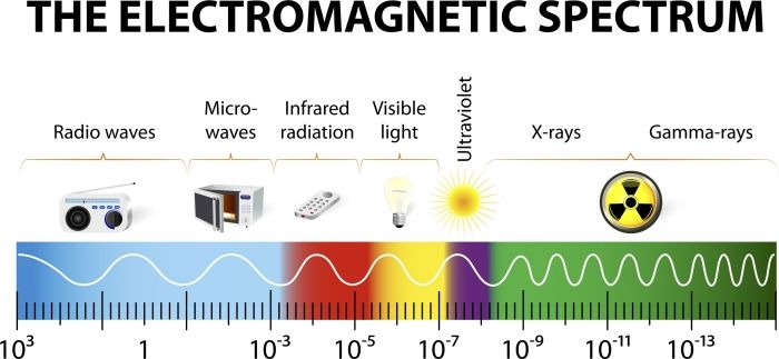 Image Result For Diagram How Light Is Made Up Of Waves Electromagnetic Spectrum Interactive Learning X Ray