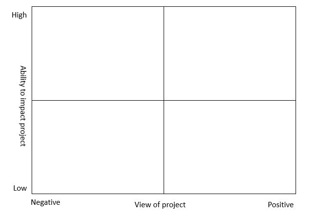 Stakeholder Analysis for Business Process Management (BPM).