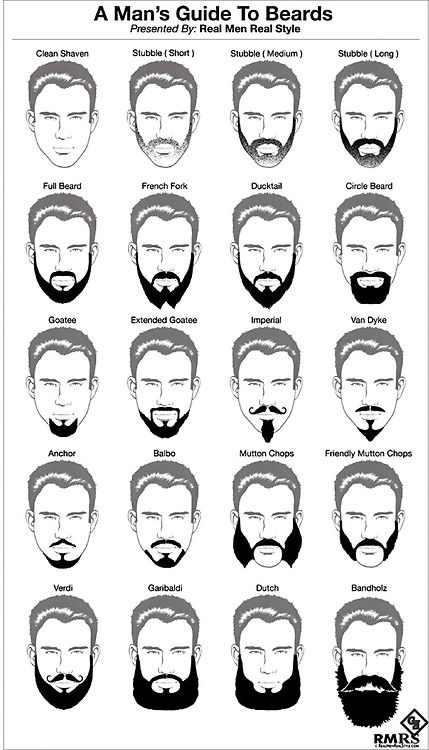 A Man's Guide To Beards Grooming Gentleman's Essentials