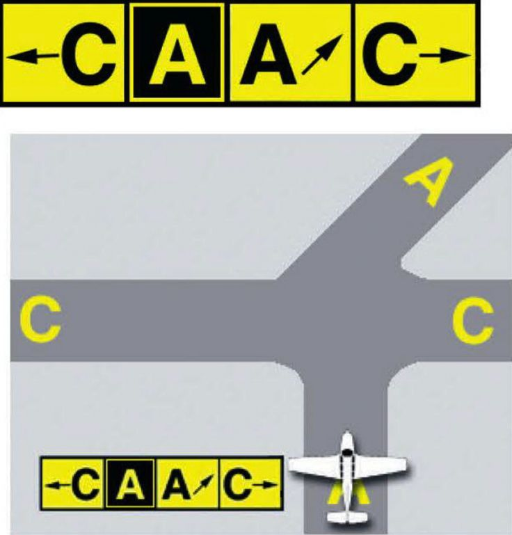 Ever wonder what the signage on an airport runway means? The FAA has new flash cards for pilots-in-training.