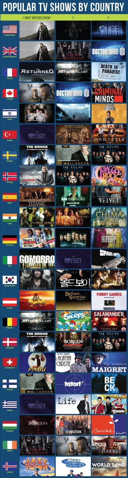 See which TV series are most popular in countries around the world and why you should watch them with Le VPN.