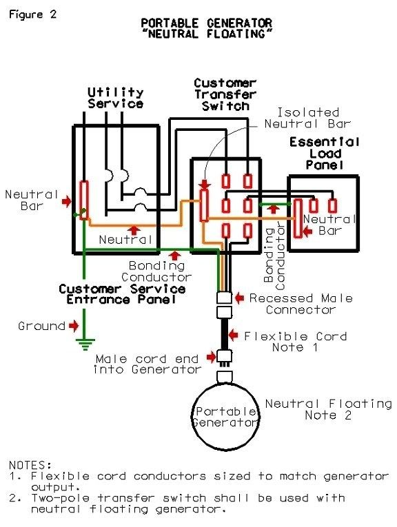 Magnificent Whole House Generator Transfer Switch Wiring Diagram Generator Fuel System Diagram