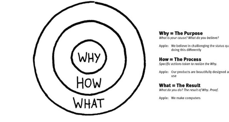 Most miss why they do business. Simon Sinek  managed to codify this distinction through the Golden Circle