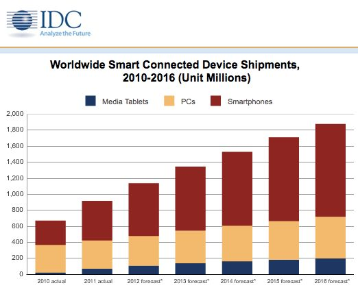 Smart connected devices.